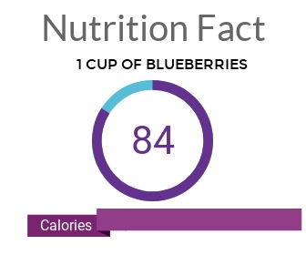 One Cup of Blueberries Calories